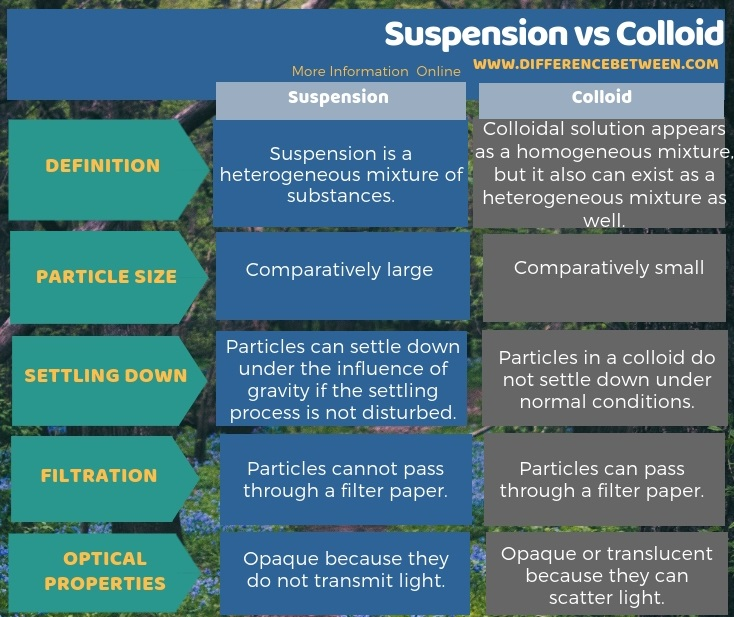 Difference Between Suspension and Colloid in Tabular Form