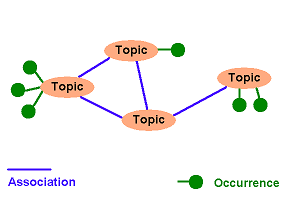 Difference Between Subject and Topic