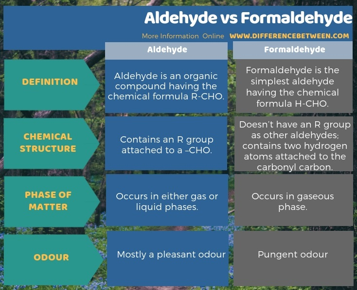 Difference Between Aldehyde and Formaldehyde in Tabular Form