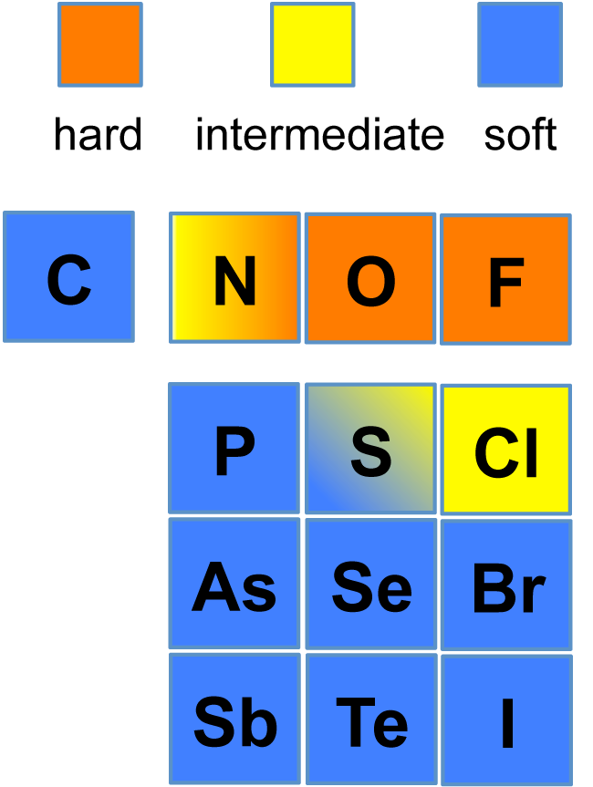 Difference Between Base and Nucleophile