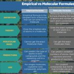 Difference Between Empirical and Molecular Formulas
