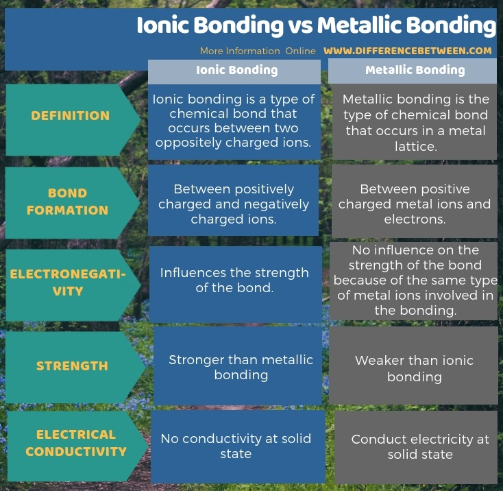 Difference Between Ionic Bonding and Metallic Bonding in Tabular Form