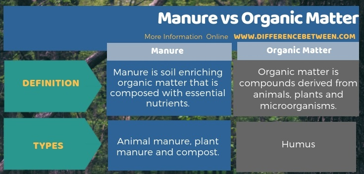 Difference Between Manure and Organic Matter in Tabular Form