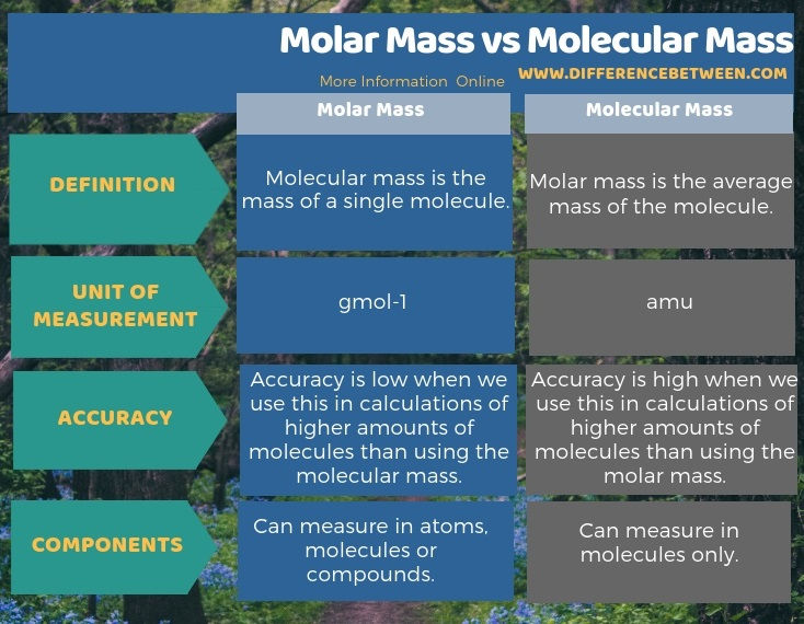 Difference Between Molar Mass and Molecular Mass in Tabular Form