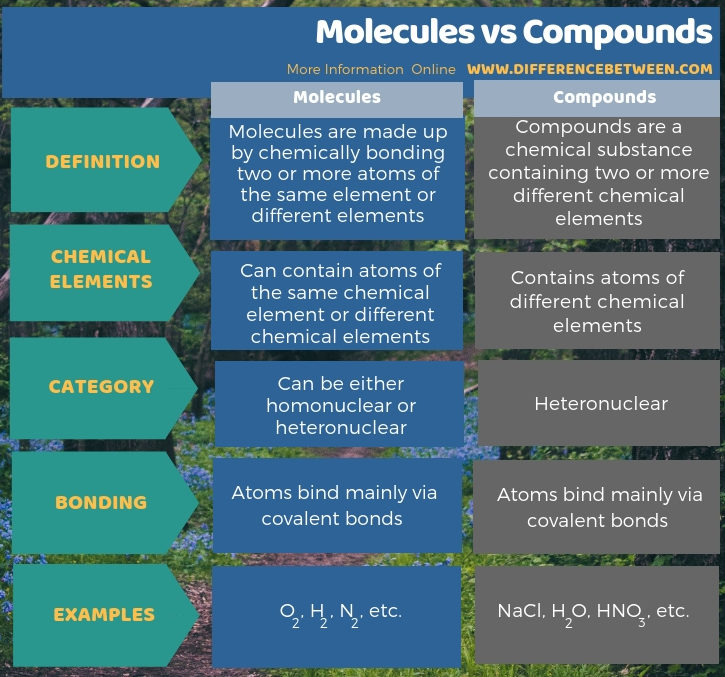 Difference Between Molecules and Compounds - Tabular Form