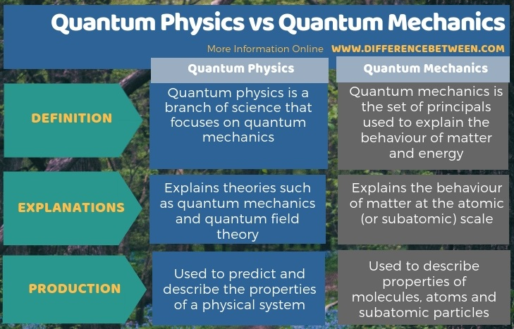 Difference Between Quantum Physics and Quantum Mechanics in Tabular Form