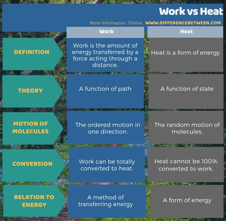 Difference Between Work and Heat in Tabular Form