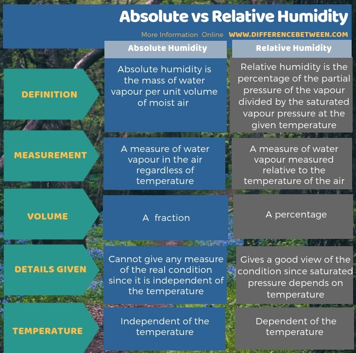 Difference Between Absolute and Relative Humidity in Tabular Form