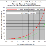 Difference Between Absolute and Relative Humidity