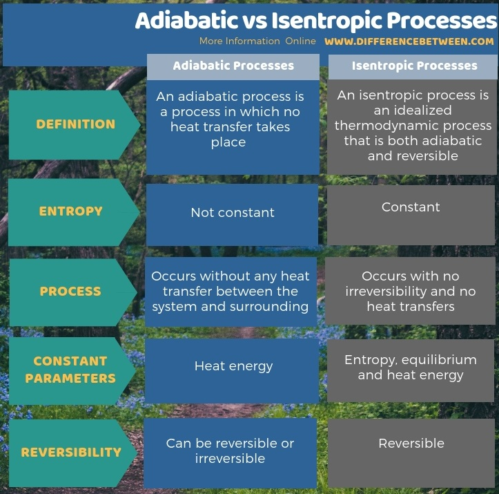 Difference Between Adiabatic and Isentropic Processes -Tabular Form