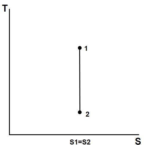 Key Difference - Adiabatic vs Isentropic Processes