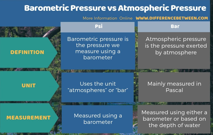 Difference Between Barometric Pressure and Atmospheric Pressure in Tabular Form