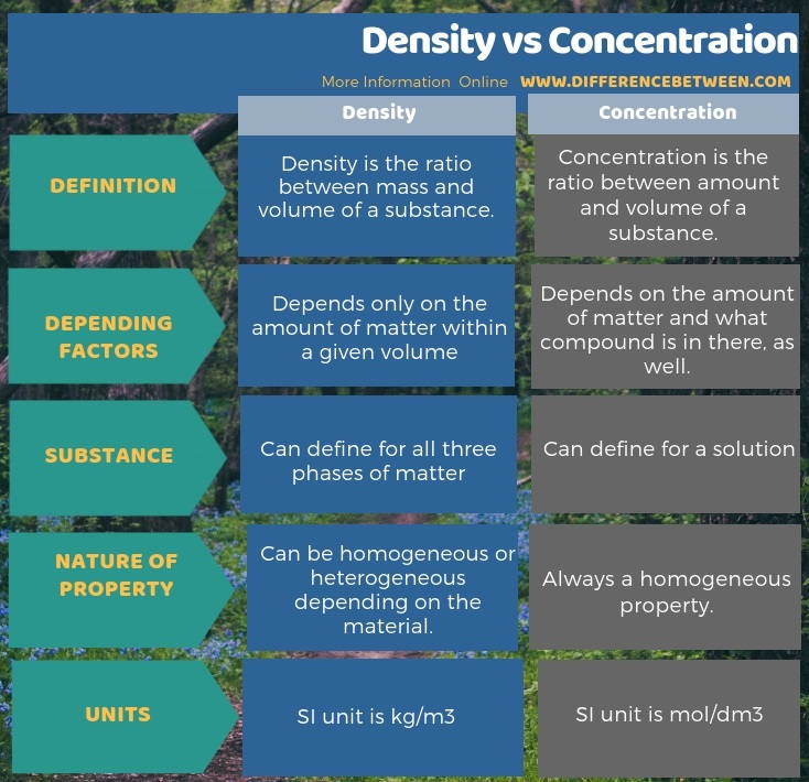 Difference Between Density and Concentration in Tabular Form