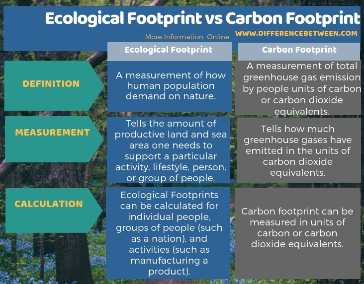 Difference Between Ecological Footprint and Carbon Footprint in Tabular Form