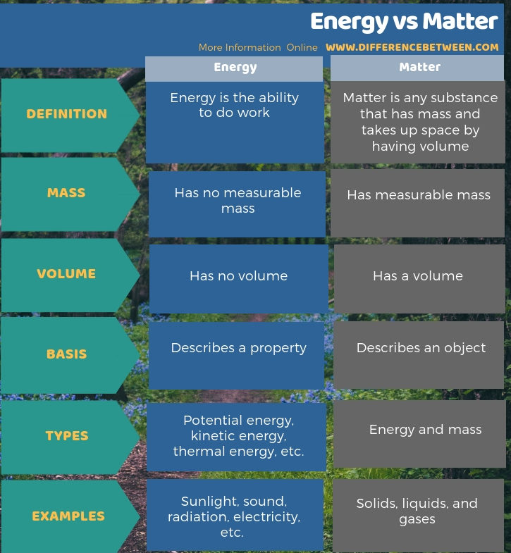 Difference Between Energy and Matter in Tabular Form