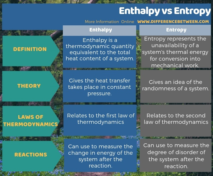 Difference Between Enthalpy and Entropy in Tabular Form