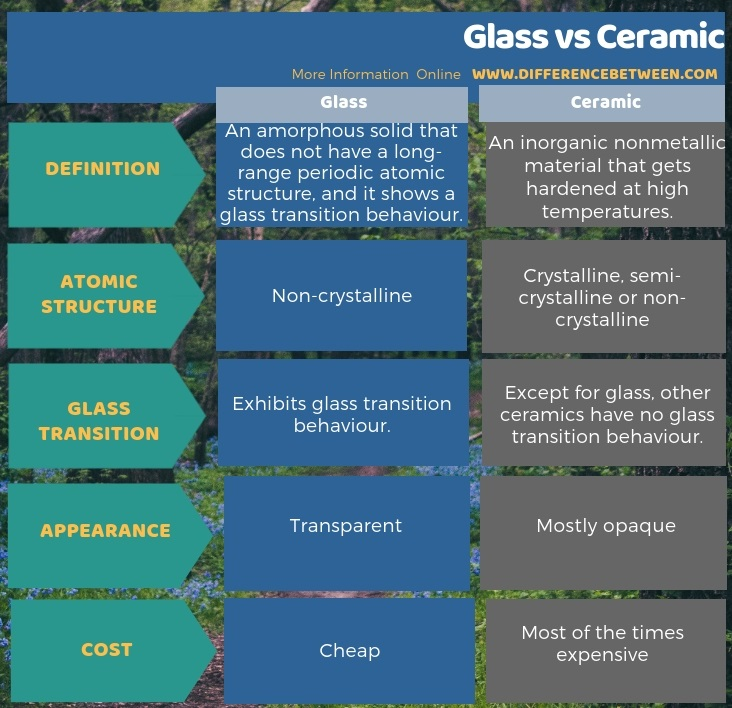 Difference Between Glass and Ceramic in Tabular Form