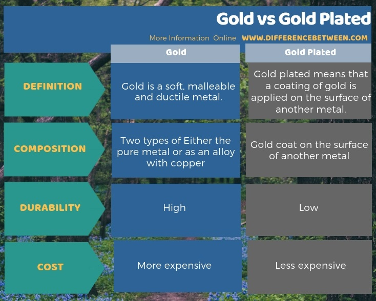 Difference Between Gold and Gold Plated in Tabular Form