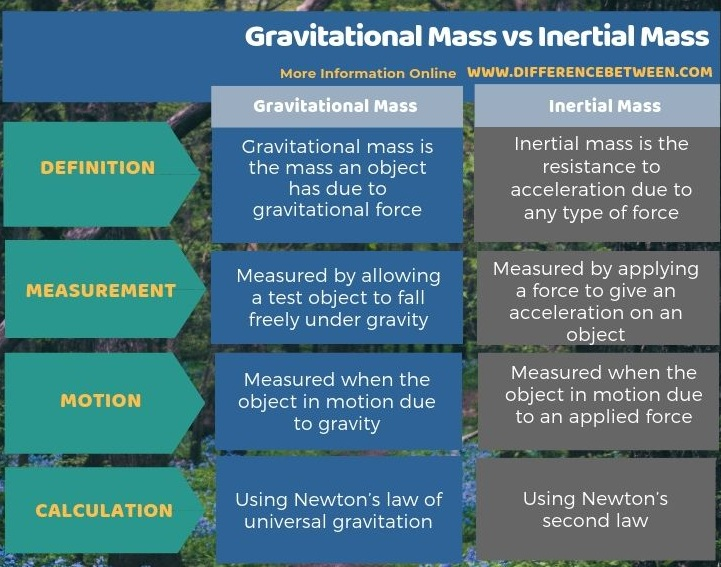 Difference Between Gravitational Mass and Inertial Mass - Tabular Form