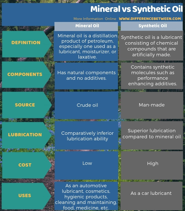 Difference Between Mineral and Synthetic Oil in Tabular Form