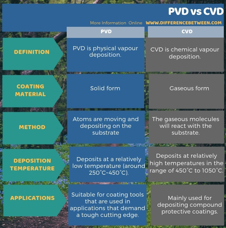 Difference Between PVD and CVD in Tabular Form