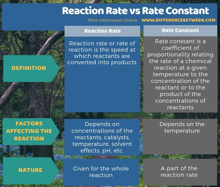 Difference Between Reaction Rate and Rate Constant - Tabular Form