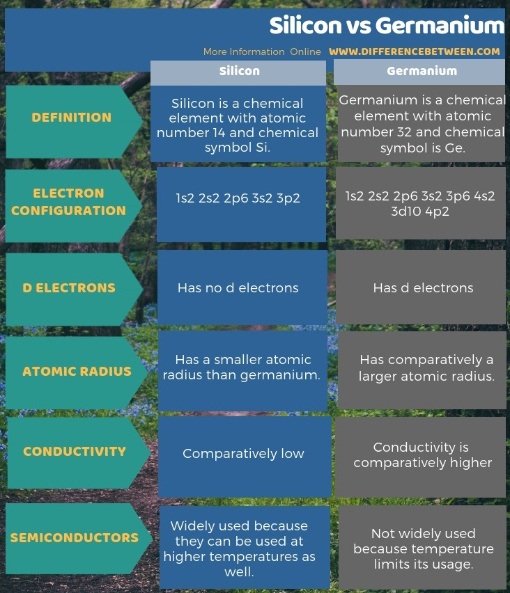 Difference Between Silicon and Germanium in Tabular Form