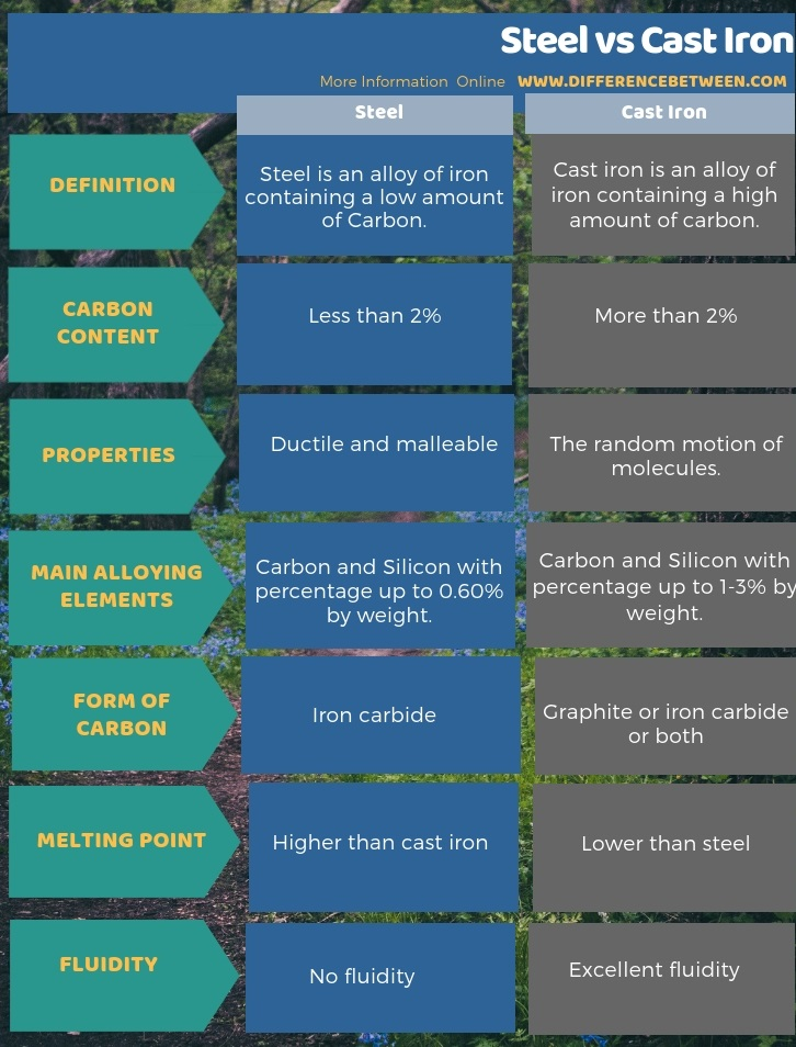 Difference Between Steel and Cast Iron in Tabular Form