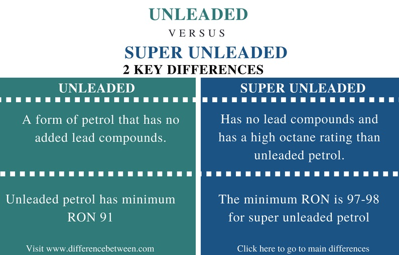Difference Between Unleaded and Super Unleaded - Comparison Summary