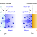 Difference Between Absorption and Adsorption