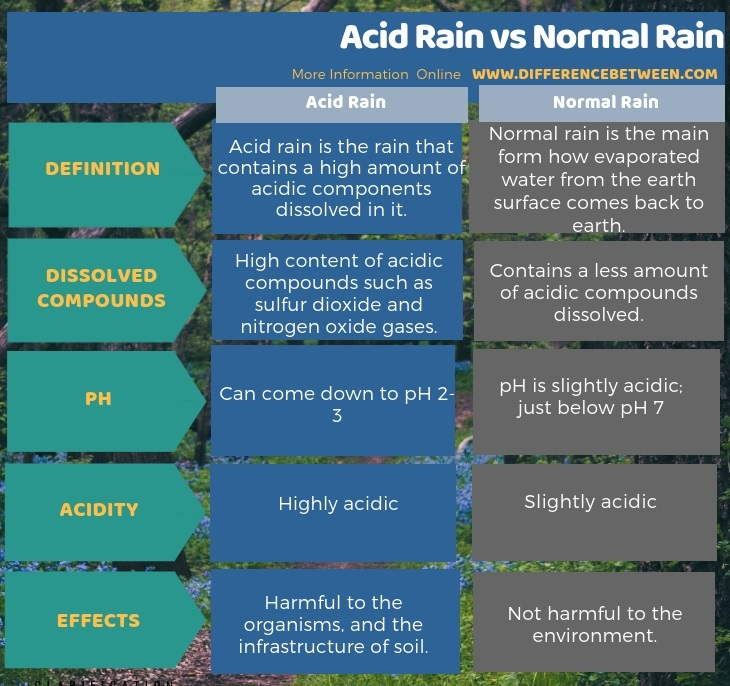 Difference Between Acid Rain and Normal Rain in Tabular Form