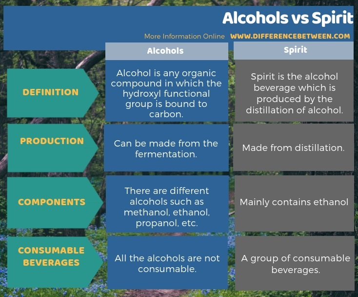 Difference Between Alcohols and Spirit in Tabular Form
