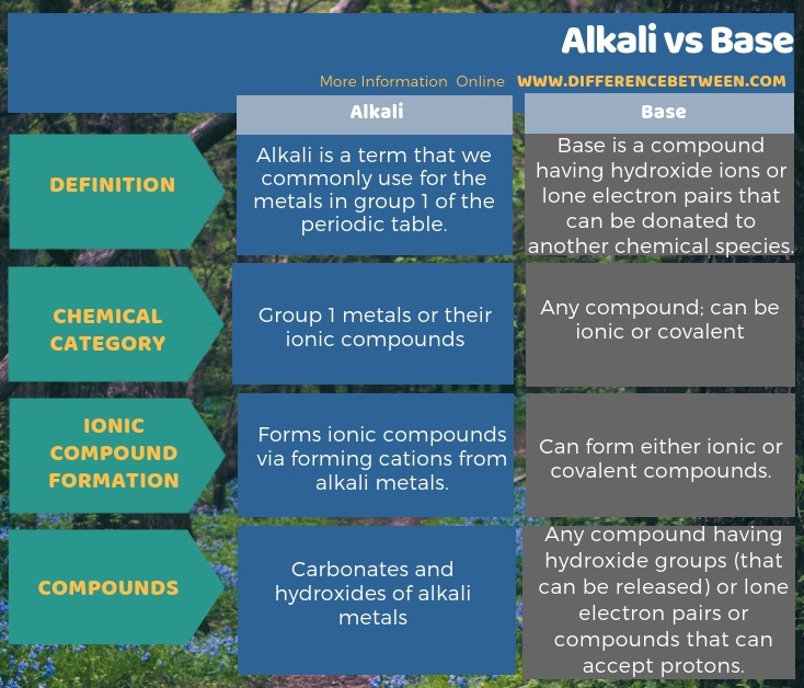 Difference Between Alkali and Base in Tabular Form