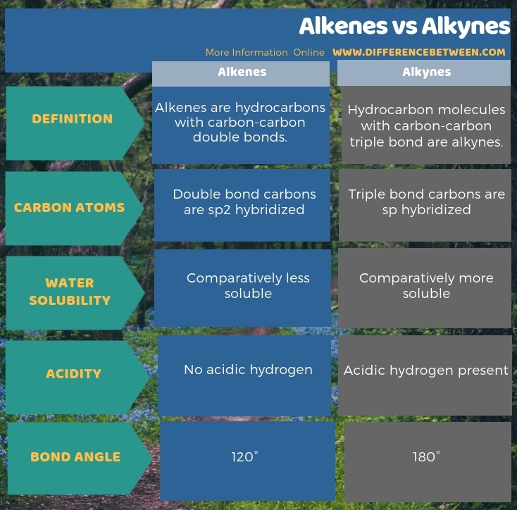 Difference Between Alkenes and Alkynes in Tabular Form