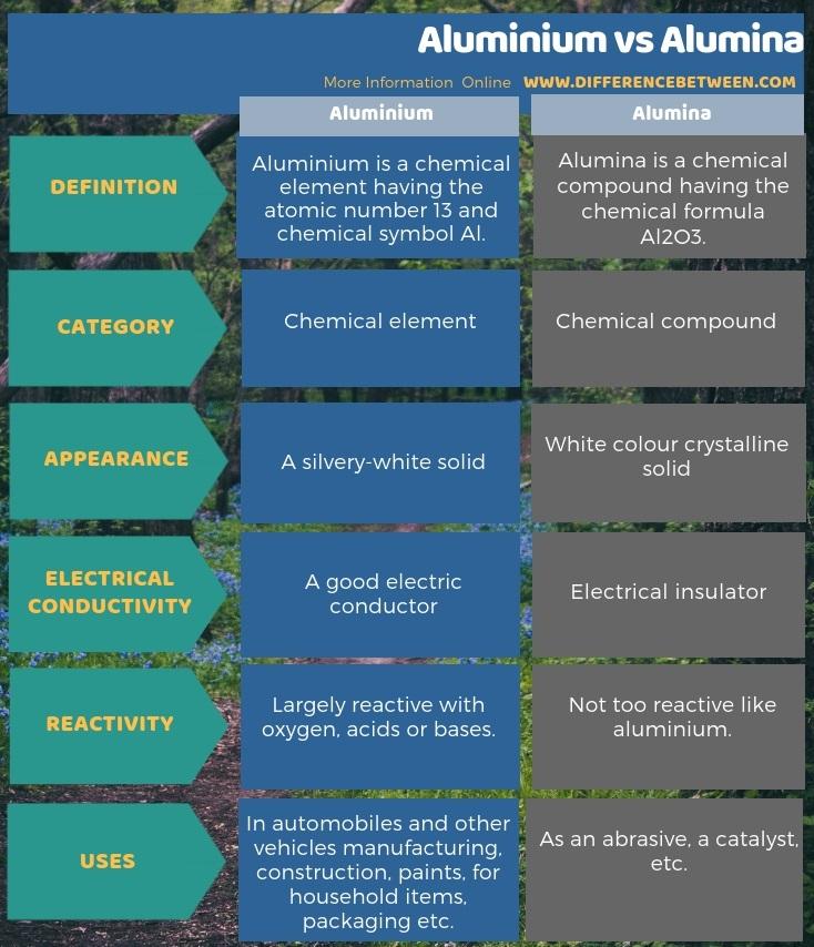 Difference Between Aluminium and Alumina in Tabular Form