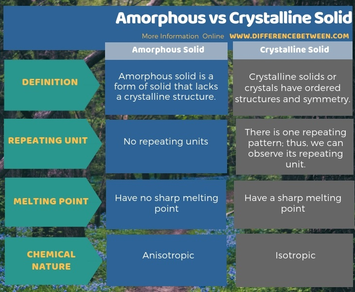 Difference Between Amorphous and Crystalline Solid in Tabular Form