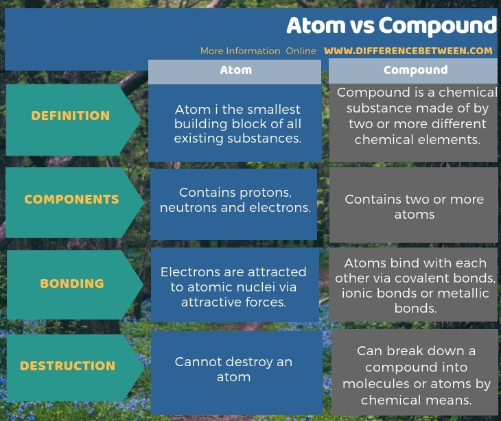 Difference Between Atom and Compound in Tabular Form