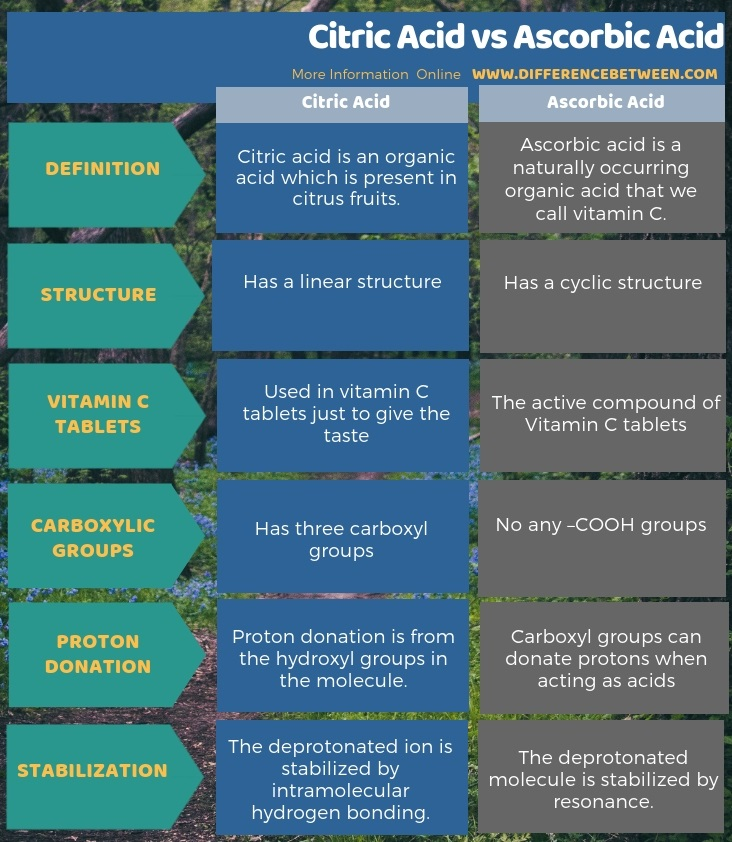 Difference Between Citric Acid and Ascorbic Acid in Tabular Form