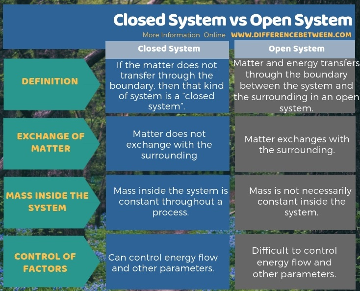Difference Between Closed System and Open System in Tabular Form