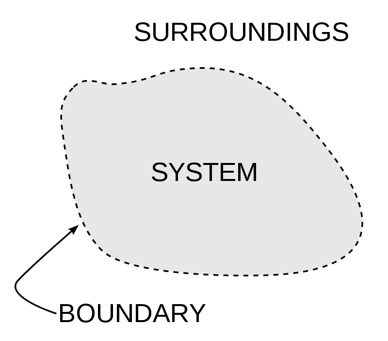 Difference Between Closed System and Open System