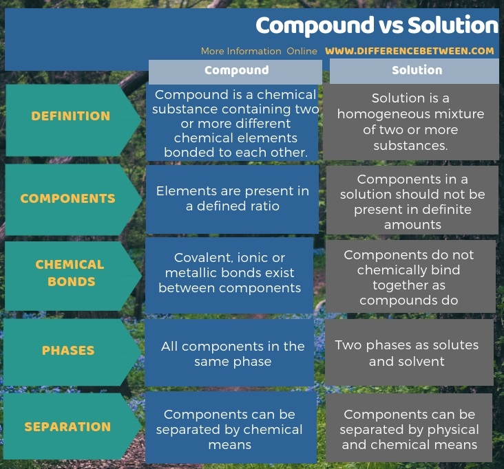 Difference Between Compound and Solution in Tabular Form