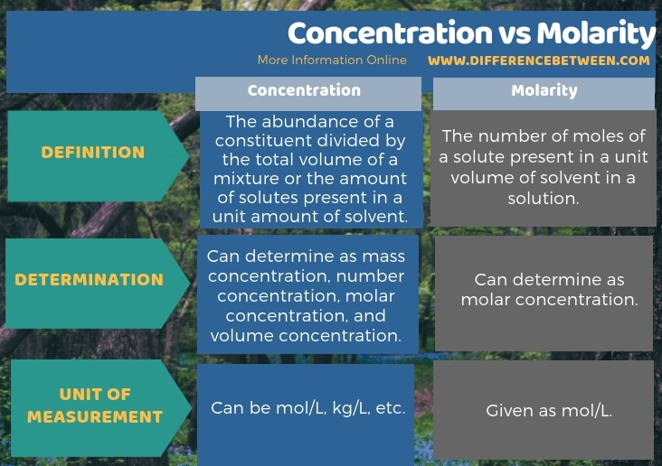 Difference Between Concentration and Molarity in Tabular Form
