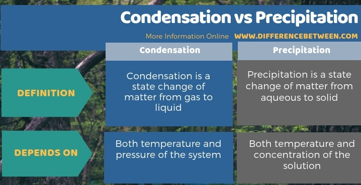 Difference Between Condensation and Precipitation - Tabular Form