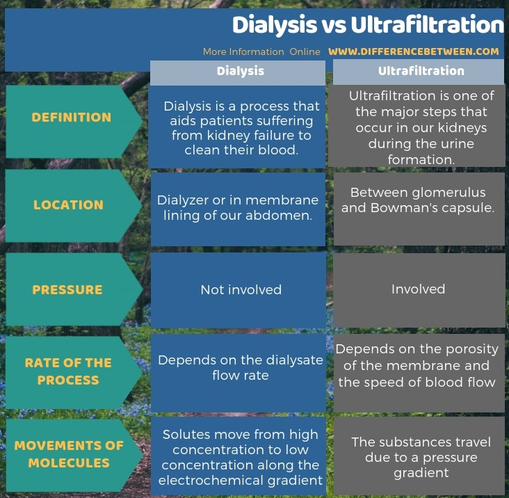 Difference Between Dialysis and Ultrafiltration in Tabular Form
