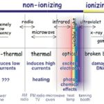 Difference Between Ionising and Non Ionising Radiation