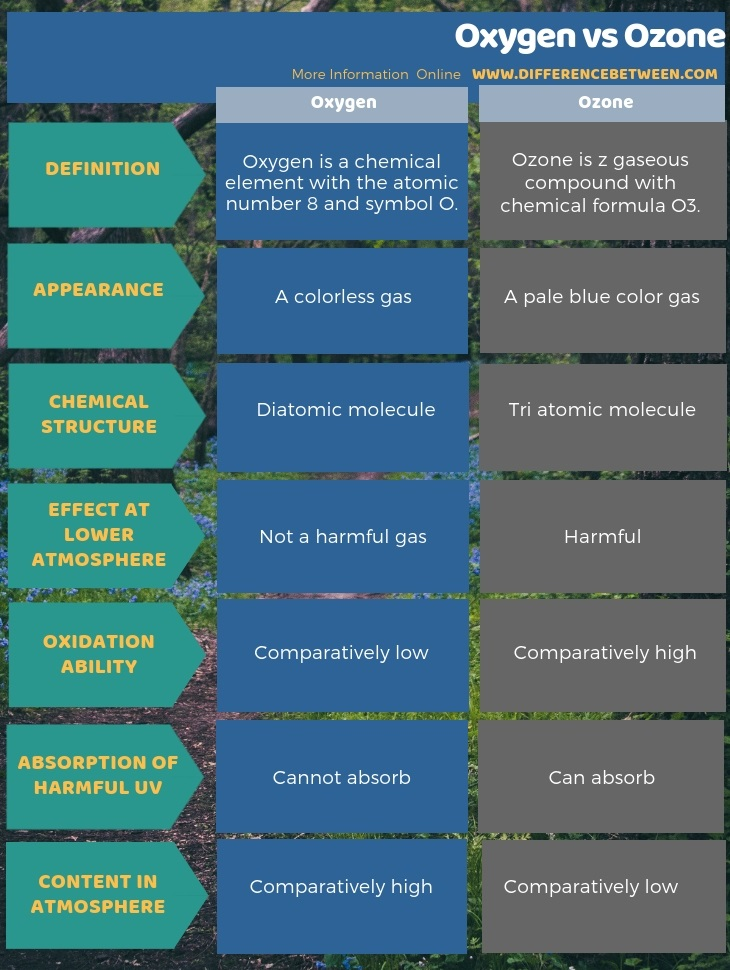 Difference Between Oxygen and Ozone in Tabular Form