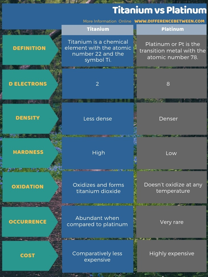 Difference Between Titanium and Platinum in Tabular Form