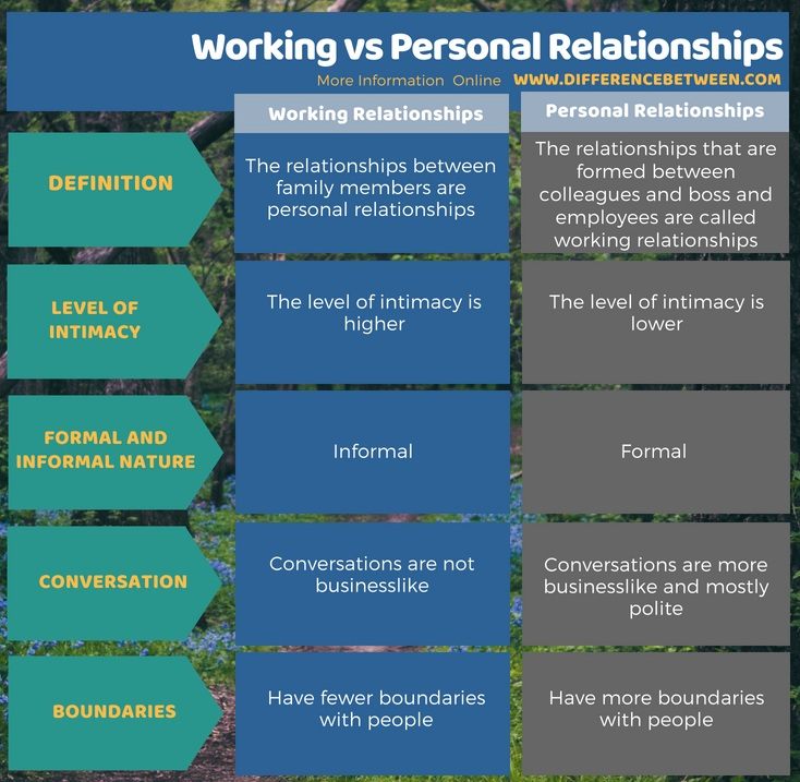 difference involving doing business romantic relationship not to mention personal relationship