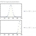 Difference Between Binomial and Normal Distribution