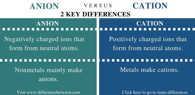 Difference Between Anion and Cation - Comparison Summary